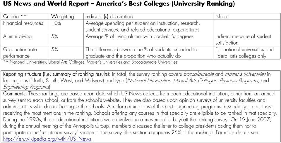 performance 5% The difference between the % of students expected to graduate and the proportion who actually do For national universities and liberal arts colleges only ** National Universities,