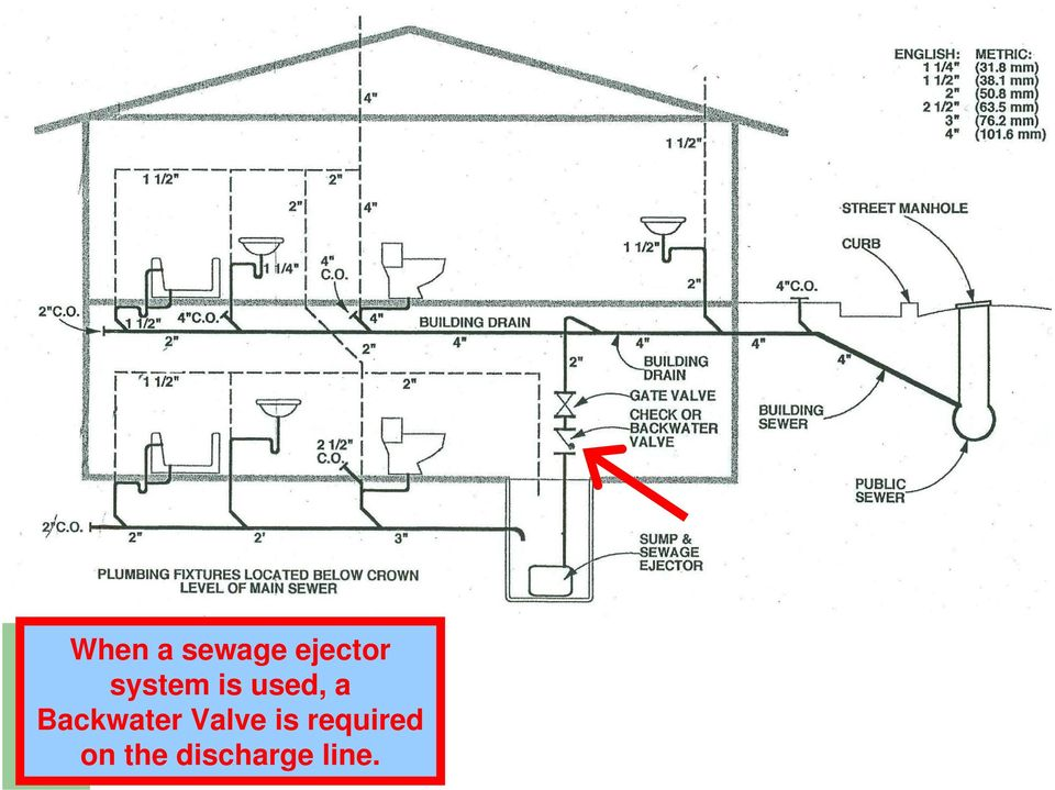 Backwater Valve is
