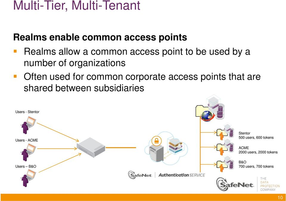 access points that are shared between subsidiaries Users - Stentor Users - ACME