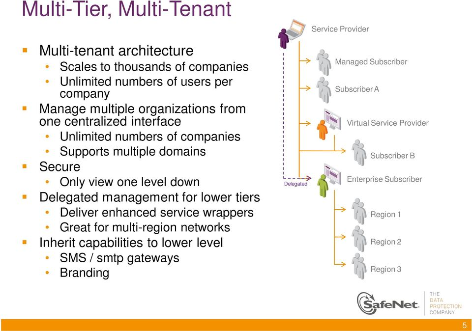 management for lower tiers Deliver enhanced service wrappers Great for multi-region networks Inherit capabilities to lower level SMS / smtp