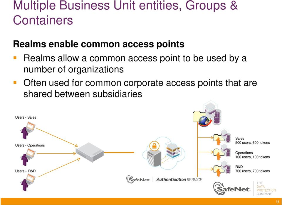 corporate access points that are shared between subsidiaries Users - Sales Users - Operations