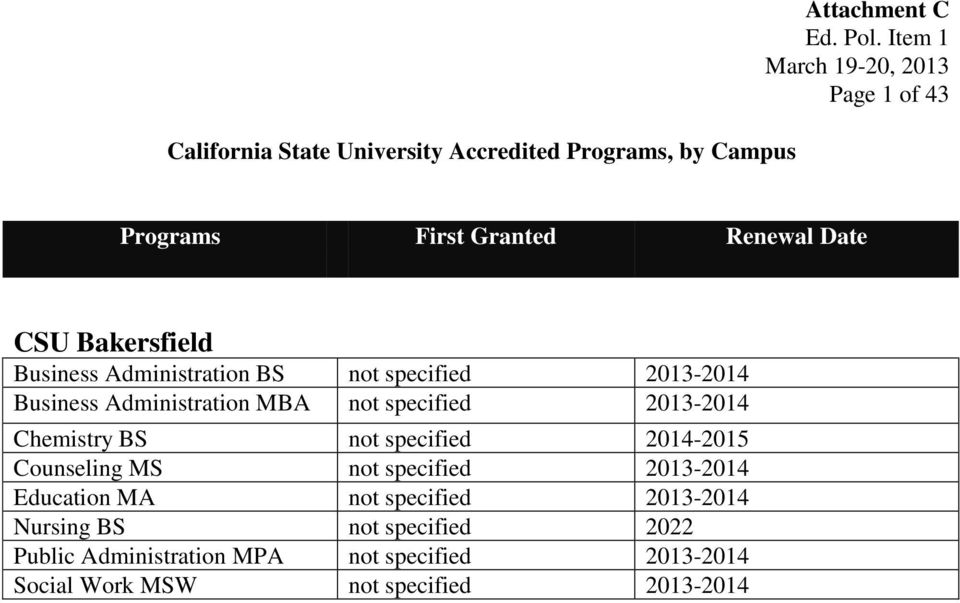 Chemistry BS not specified 2014-2015 Counseling MS not specified 2013-2014 Education MA not specified