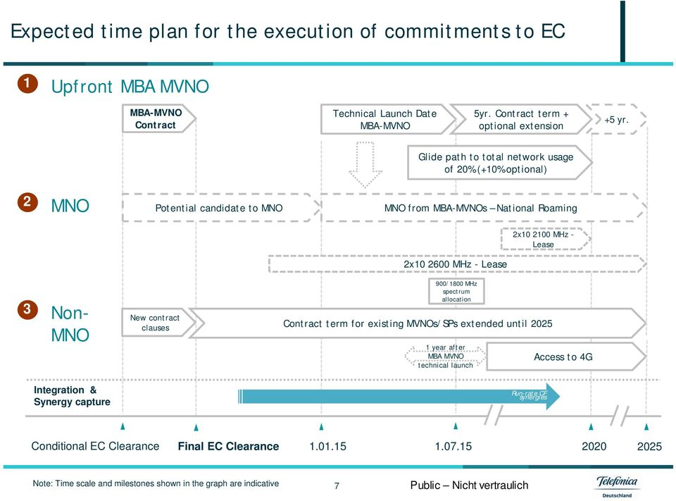 MNO 900/1800 MHz spectrum allocation New contract clauses Contract term for existing MVNOs/SPs extended until 2025 1 year after MBA MVNO technical launch Access to 4G