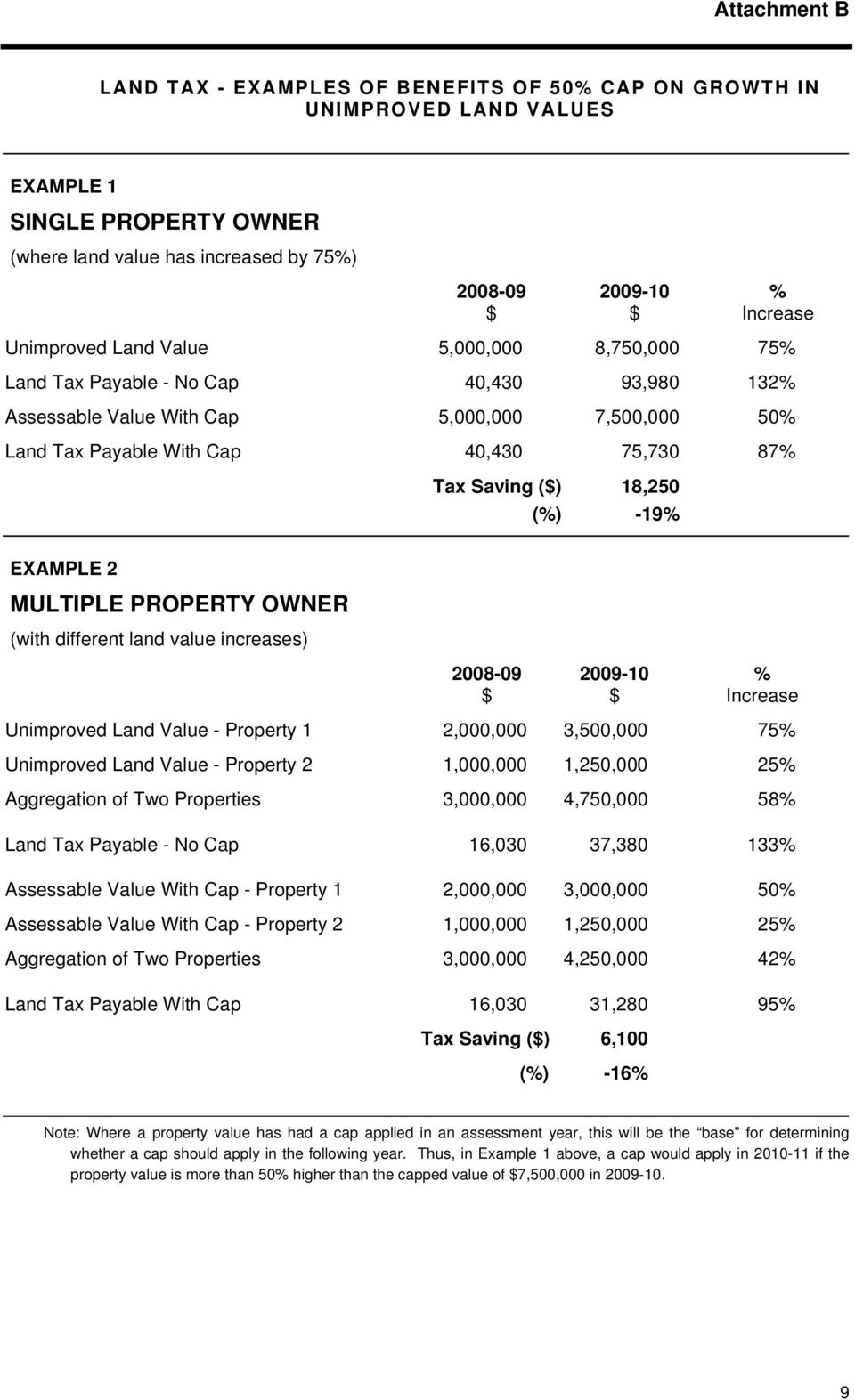 EXAMPLE 2 MULTIPLE PROPERTY OWNER (with different land value increases) 2008-09 % Increase Unimproved Land Value - Property 1 2,000,000 3,500,000 75% Unimproved Land Value - Property 2 1,000,000