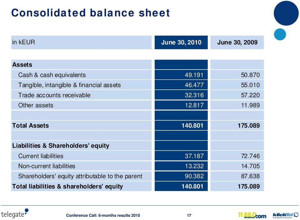 989 Total Assets 140.801 175.089 Liabilities & Shareholders' equity Current liabilities 37.187 72.