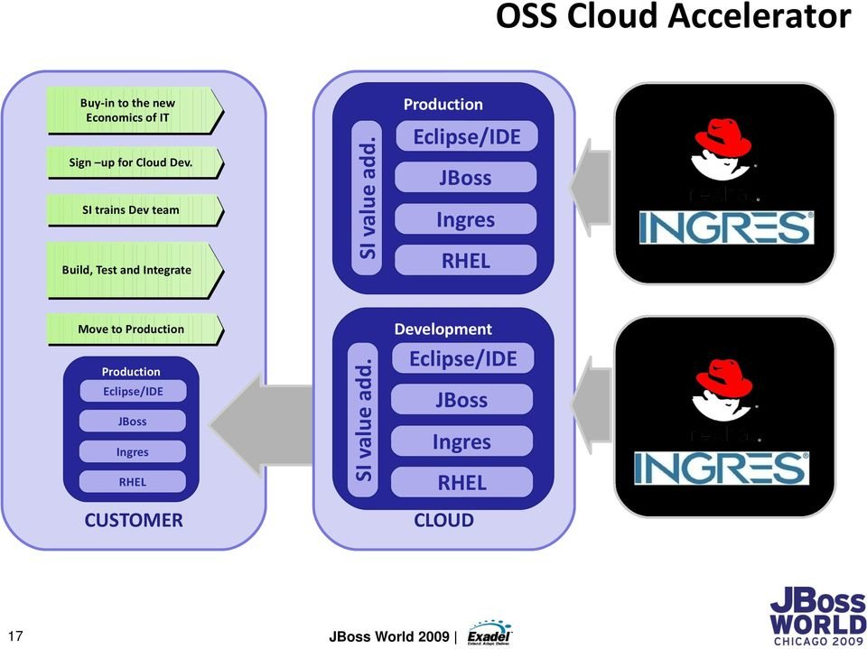 Production Eclipse/IDE JBoss Ingres RHEL Move to Production Production