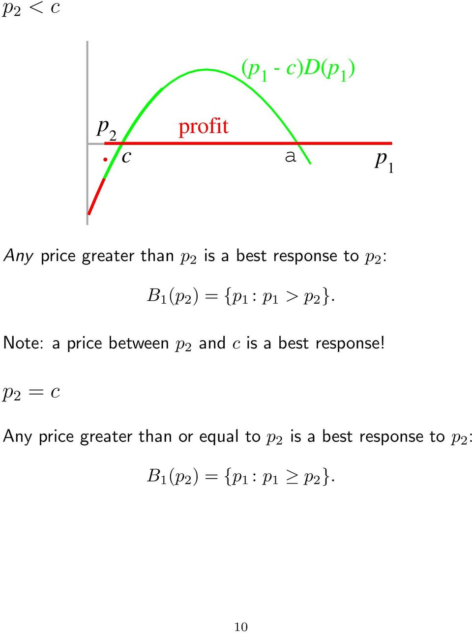 Note: a price between p 2 and c is a best response!