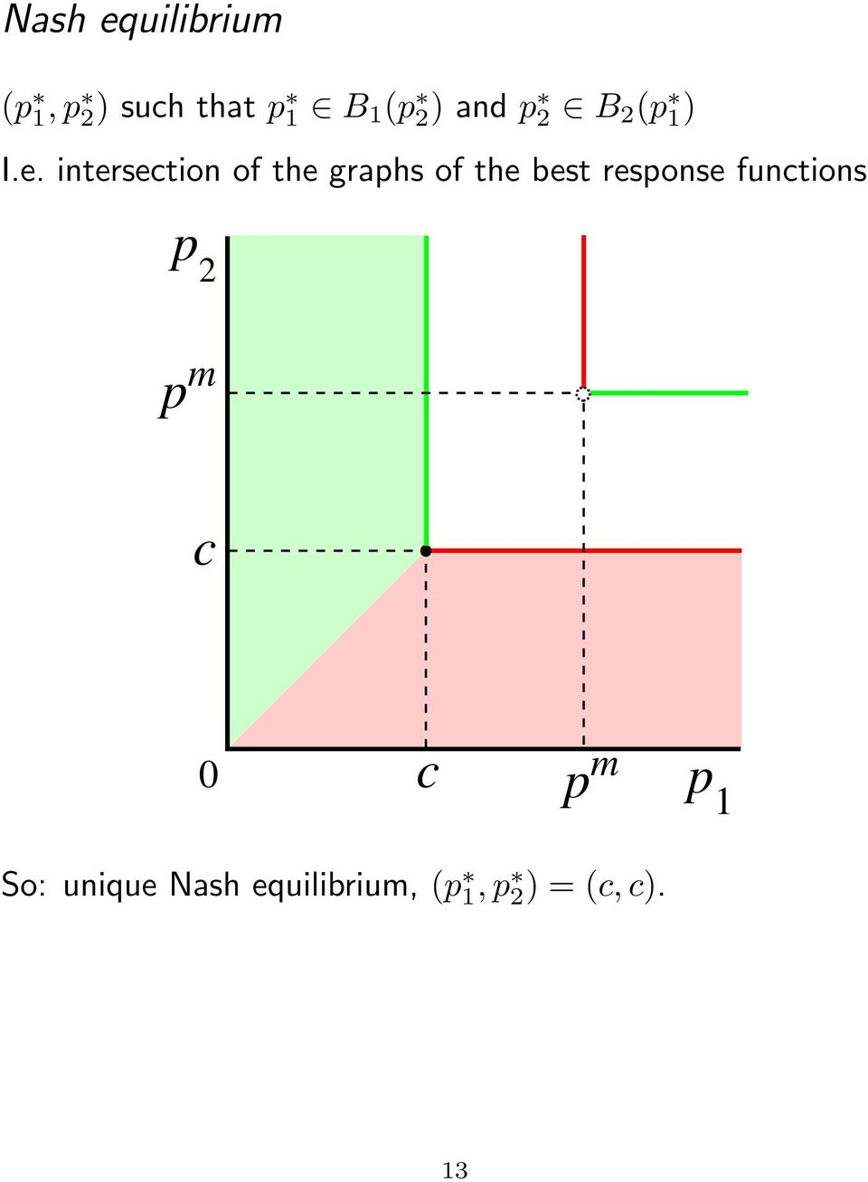 intersection of the graphs of the best response