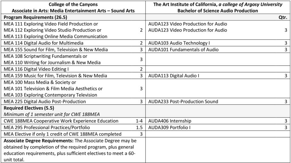 Communication MEA 114 Digital Audio for Multimedia 2 AUDA10 Audio Technology I MEA 155 Sound for Film, Television & New Media AUDA101 Fundamentals of Audio MEA 108 Scriptwriting Fundamentals or MEA