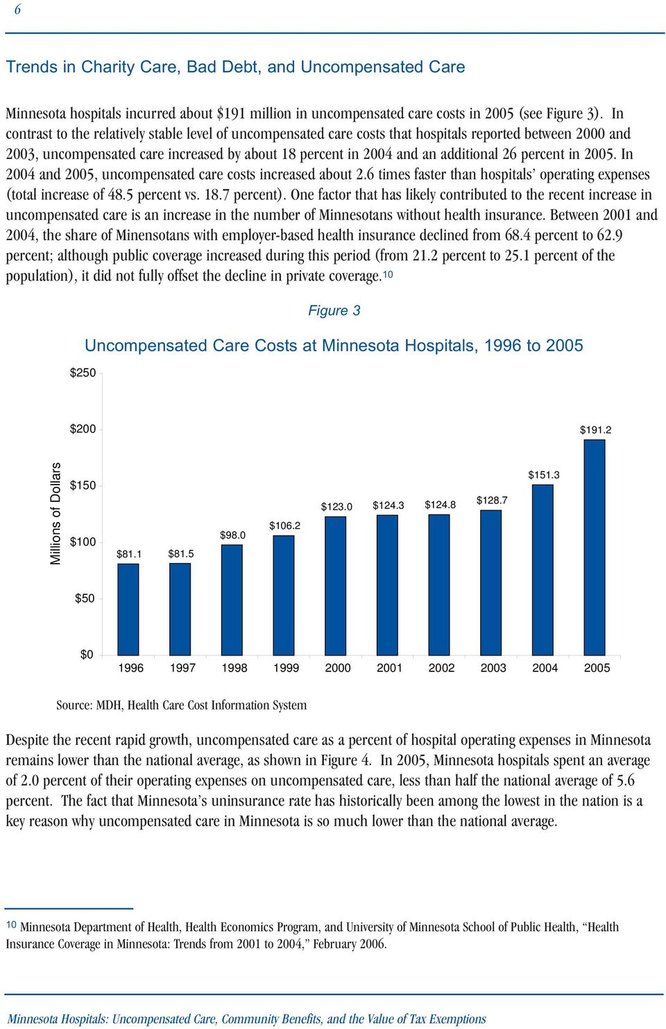 percent in 2005. In 2004 and 2005, uncompensated care costs increased about 2.6 times faster than hospitals operating expenses (total increase of 48.5 percent vs. 18.7 percent).