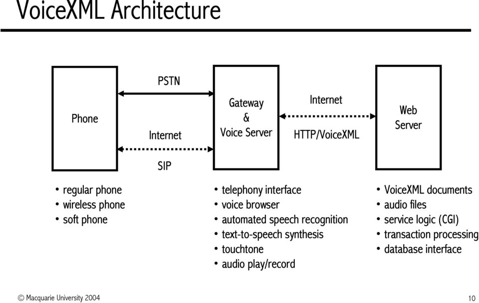 speech recognition text-to to-speech synthesis touchtone audio play/record VoiceXML documents