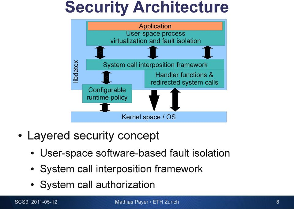 runtime policy Kernel space / OS Layered security concept User-space software-based fault isolation