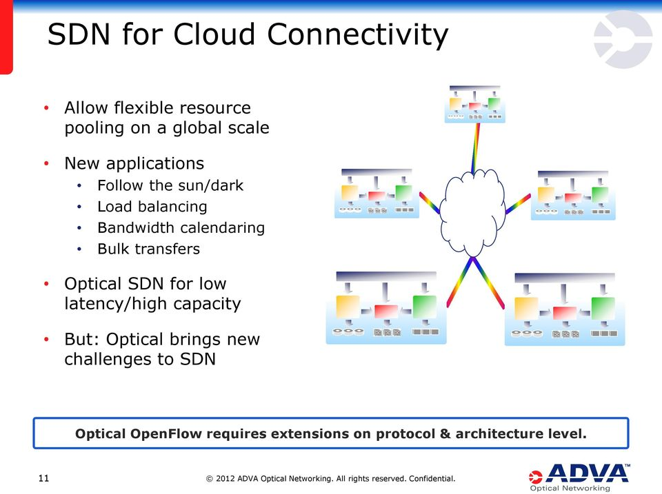 transfers Optical SDN for low latency/high capacity But: Optical brings new