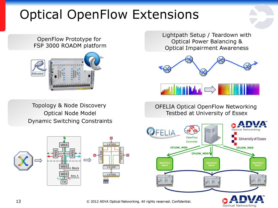 Constraints OFELIA Optical OpenFlow Networking Testbed at University of Essex OpenFlow WSS 1:N WSS CFLOW_MOD Controller