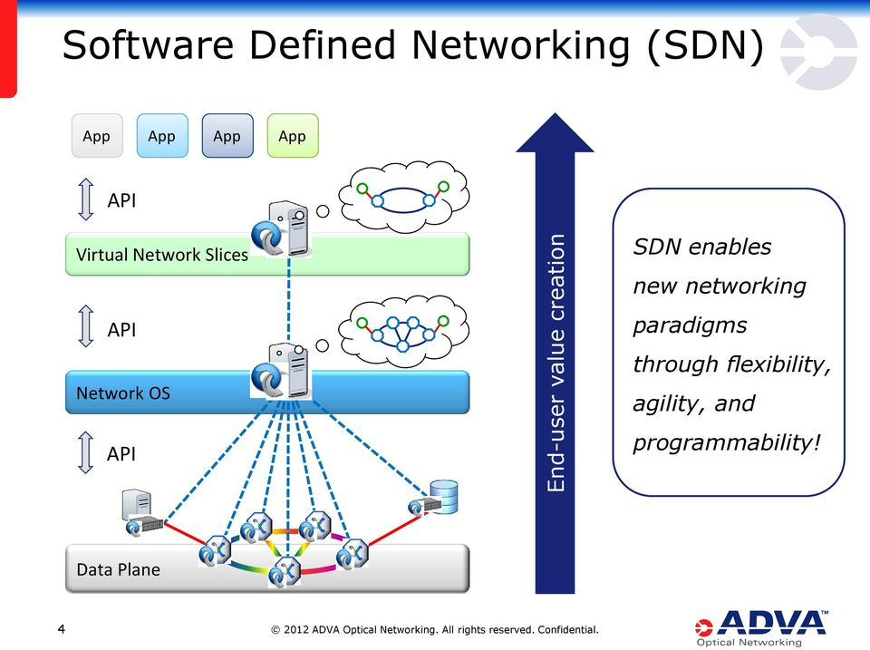 Network OS API SDN enables new networking paradigms