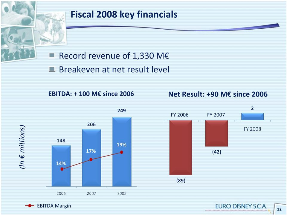 since 2006 Net Result: +90 M since 2006 249 FY