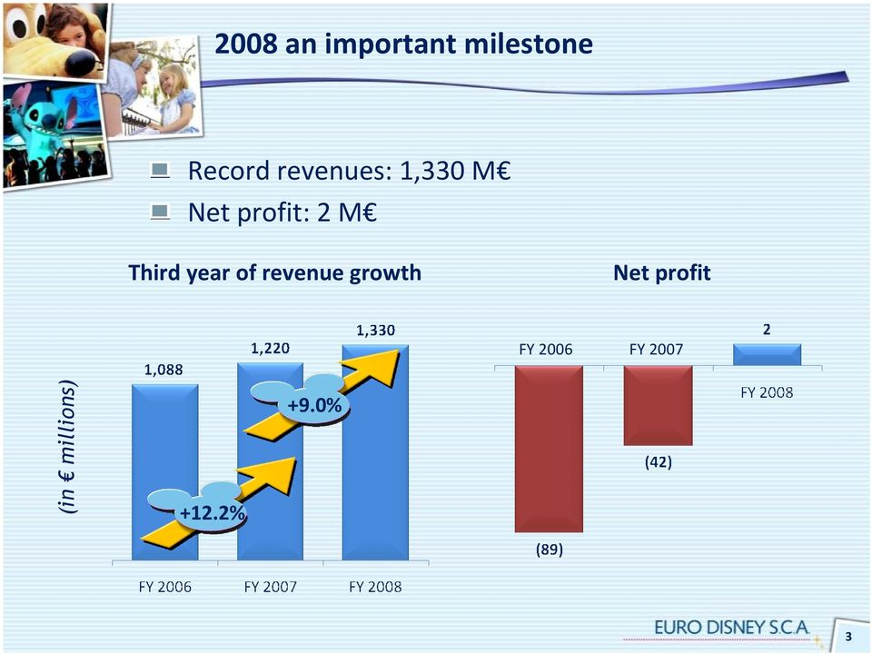 Third year of revenue growth Net