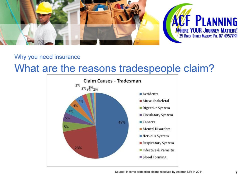 Source: Income protection claims