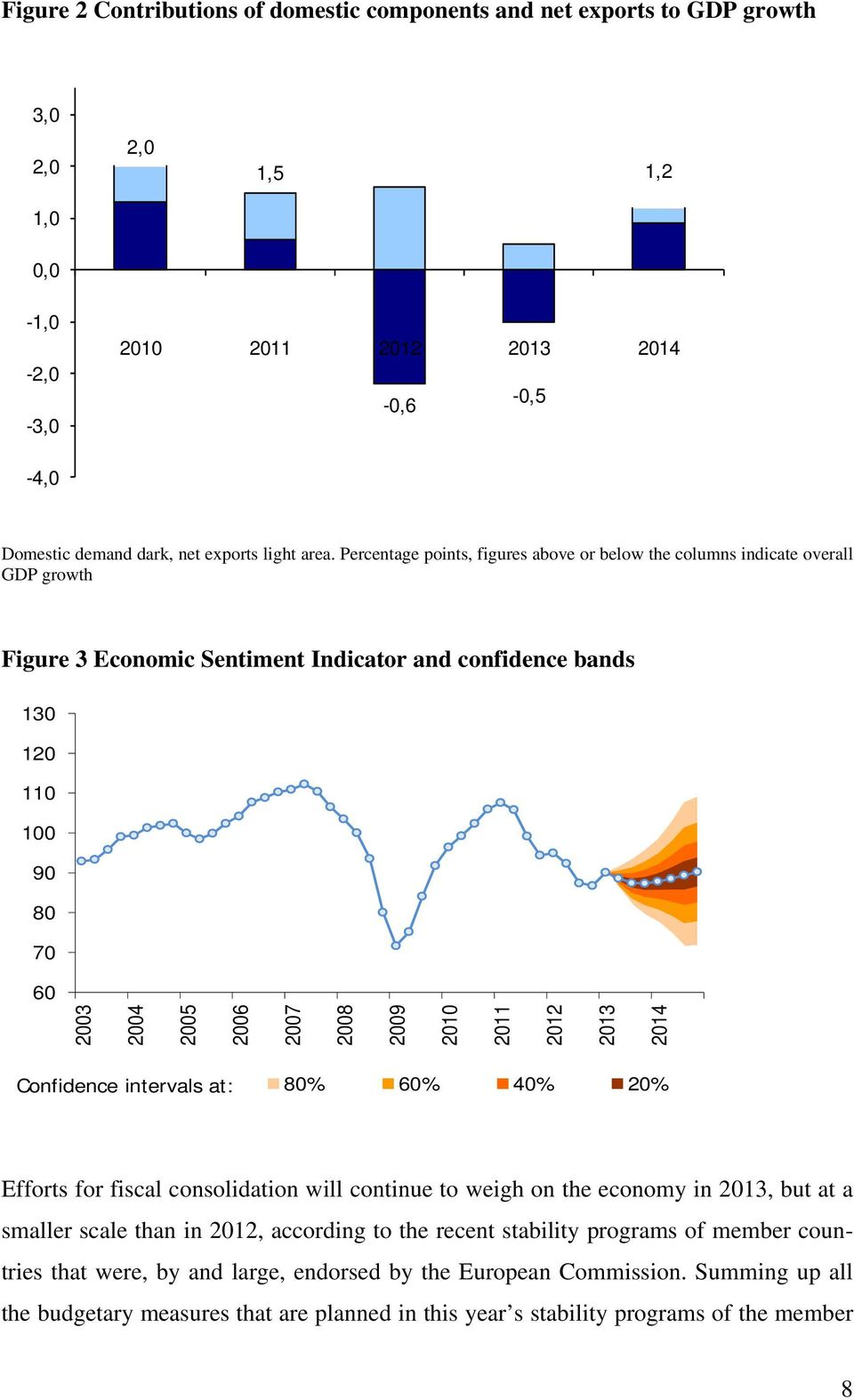 2009 2010 2011 2012 2013 2014 Confidence intervals at: 80% 60% 40% 20% Efforts for fiscal consolidation will continue to weigh on the economy in 2013, but at a smaller scale than in 2012, according