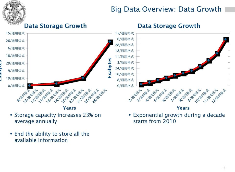 24/ 通 用 格 式 18/ 通 用 格 式 8/ 通 用 格 式 0/ 通 用 格 式 Data Storage Growth Years Storage capacity increases 23% on average
