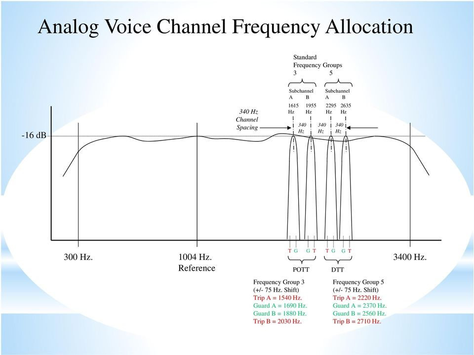 Reference Frequency Group 3 (+/- 75 Hz. Shift) Trip A = 1540 Hz. Guard A = 1690 Hz. Guard B = 1880 Hz.