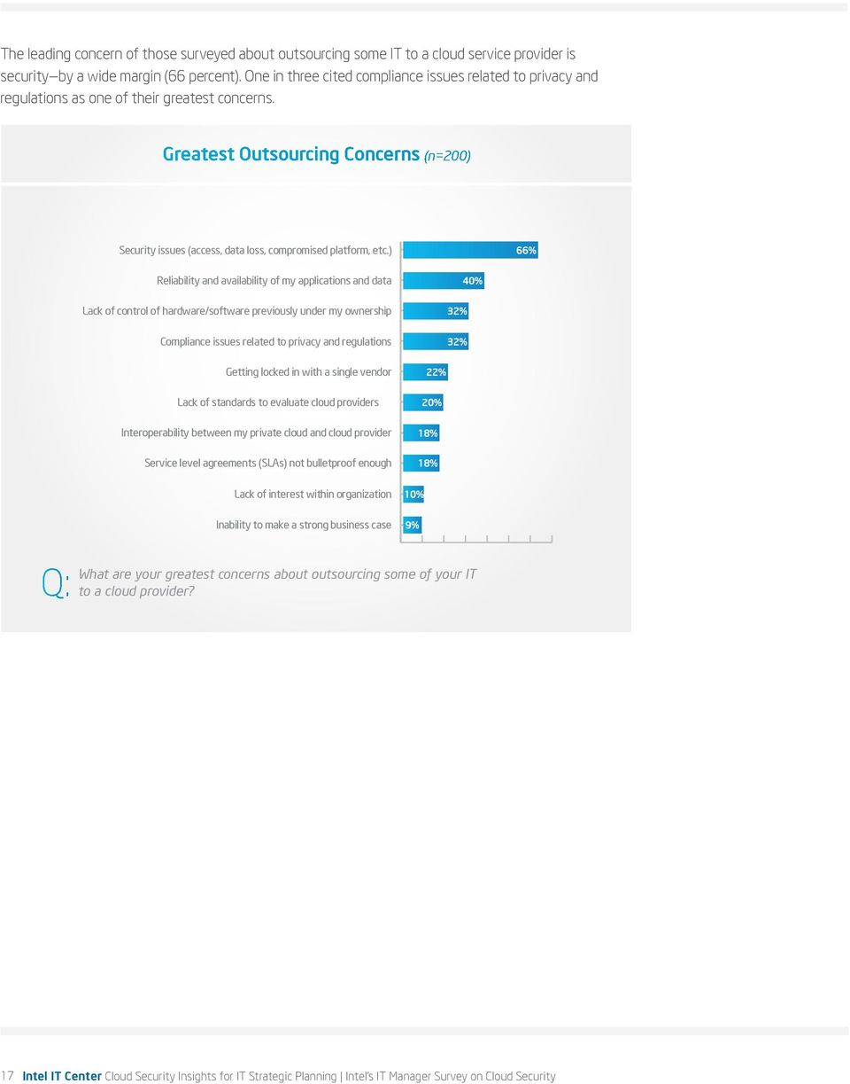 Greatest Outsourcing Concerns (n=200) Security issues (access, data loss, compromised platform, etc.