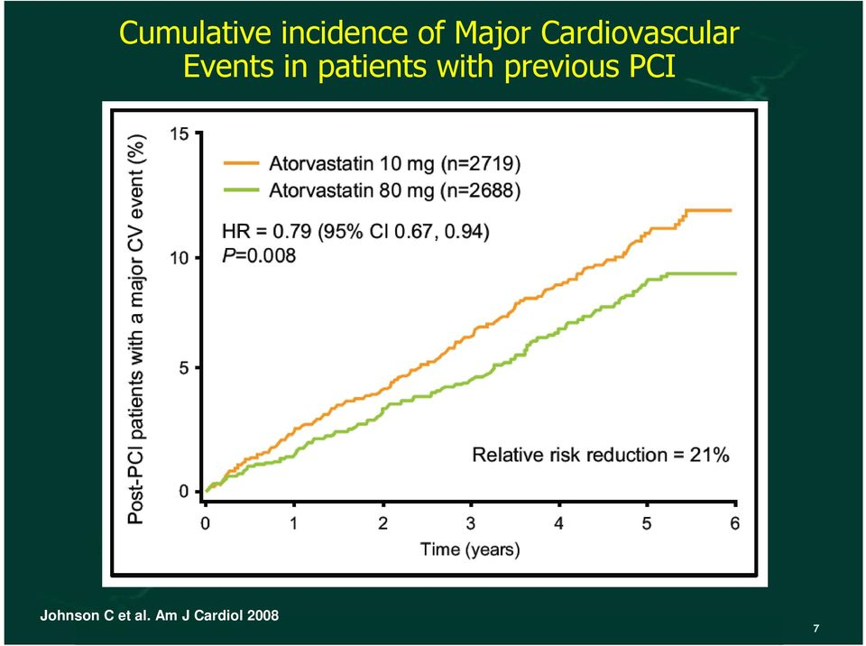 patients with previous PCI