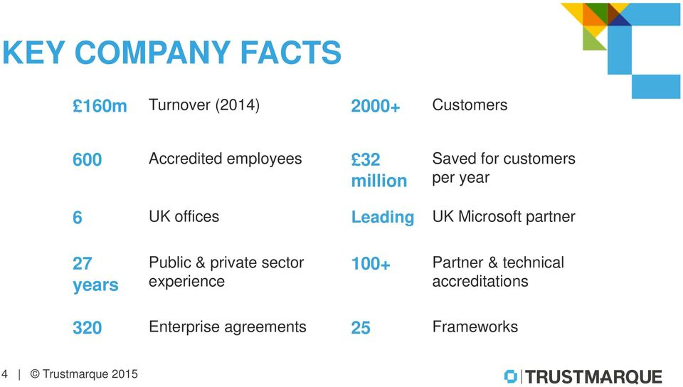 Microsoft partner 27 years Public & private sector experience 100+ Partner