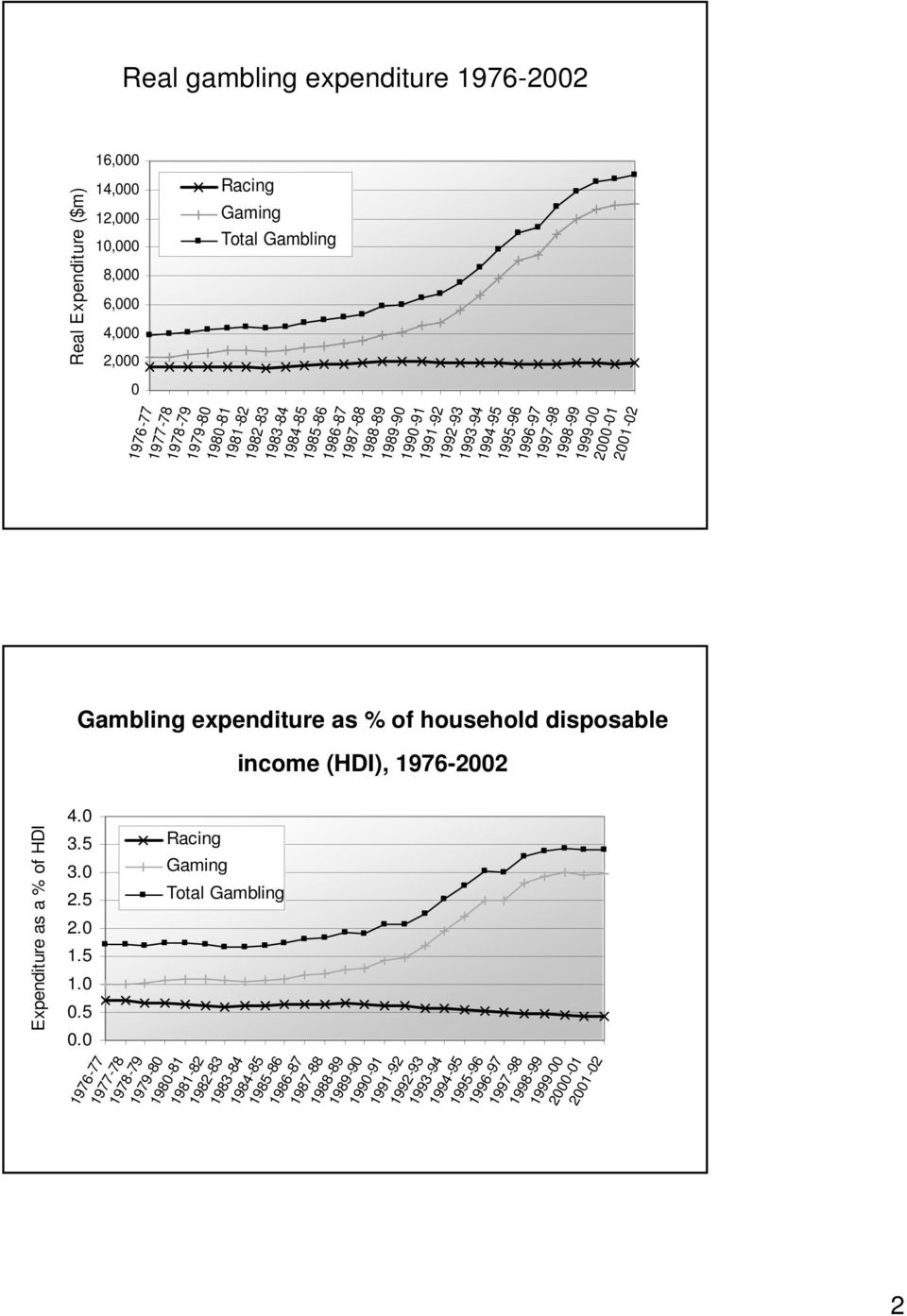 expenditure as % of household disposable income (HDI), 1976-2002 Expenditure as a % of HDI 4.0 3.5 3.0 2.5 2.0 1.5 1.0 0.5 0.