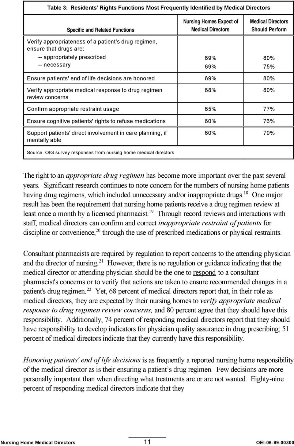 appropriate medical response to drug regimen review concerns 68% 80% Confirm appropriate restraint usage 65% 77% Ensure cognitive patients' rights to refuse medications 60% 76% Support patients'