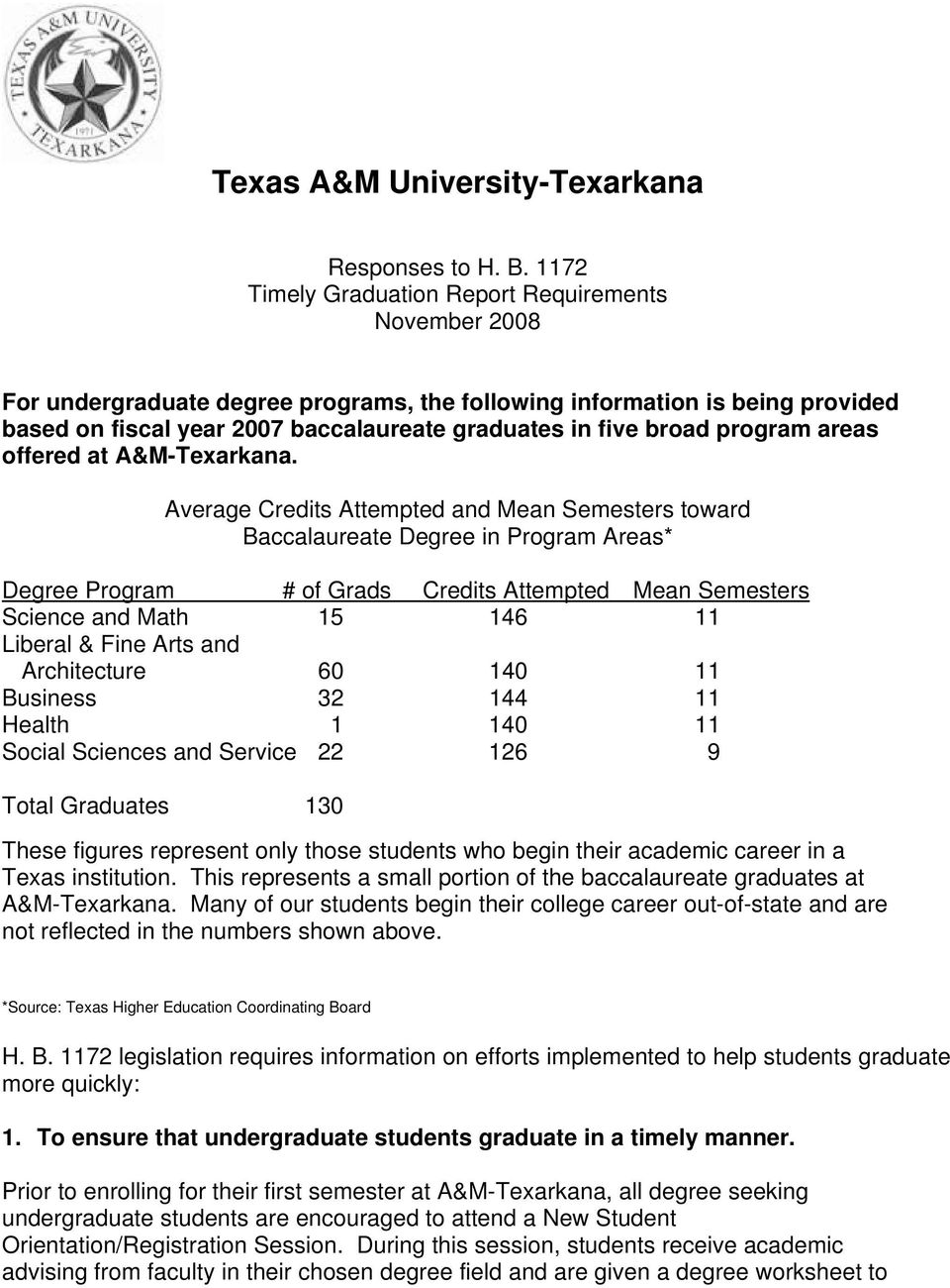 program areas offered at A&M-Texarkana.