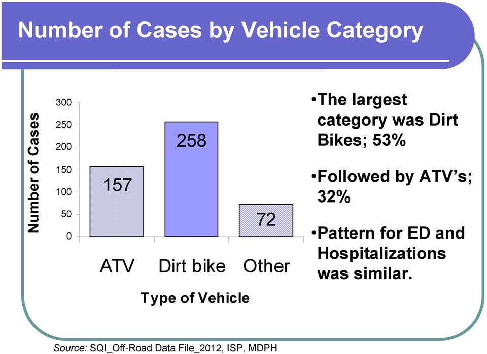 Bikes; 53% Followed by ATV s; 32% Pattern for ED and Hospitalizations