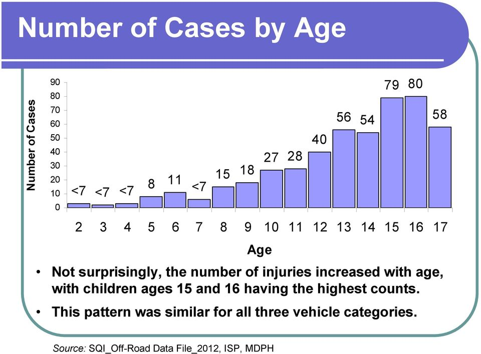 of injuries increased with age, with children ages 15 and 16 having the highest counts.
