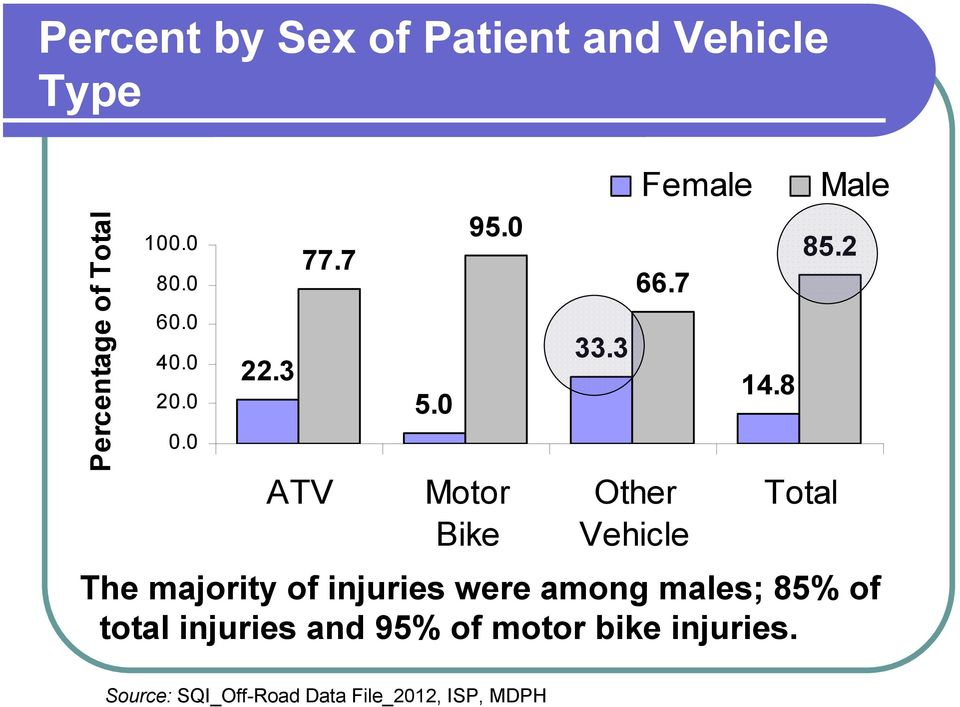 7 Other Vehicle Female 14.8 85.