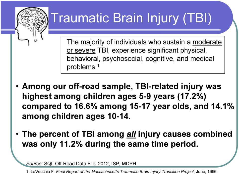 2%) compared to 16.6% among 15-17 year olds, and 14.1% among children ages 10-14. The percent of TBI among all injury causes combined was only 11.