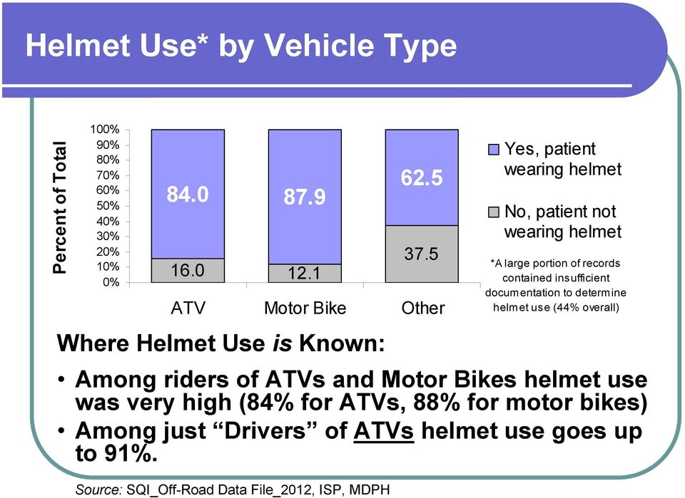 5 ATV Motor Bike Other Yes, patient wearing helmet No, patient not wearing helmet *A large portion of records contained