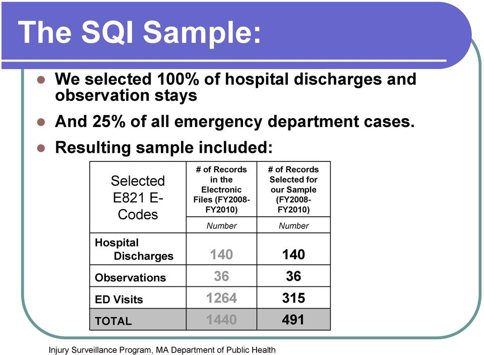 Resulting sample included: Selected E821 E- Codes Hospital Discharges Observations ED Visits