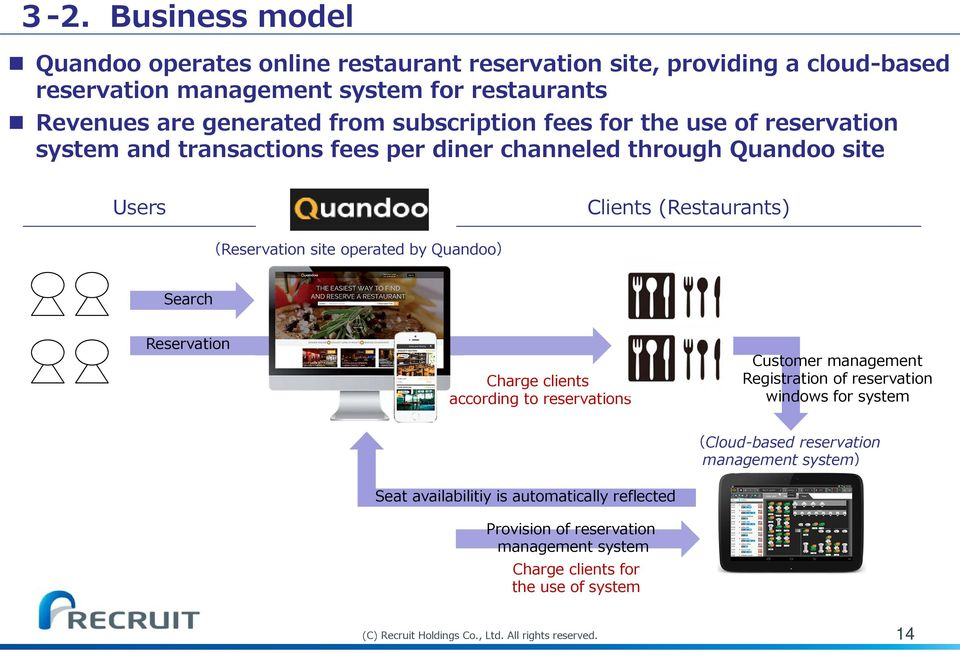 Quandoo) Search Reservation 予 約 Charge clients according to reservations Customer management Registration of reservation windows for system (Cloud-based reservation management