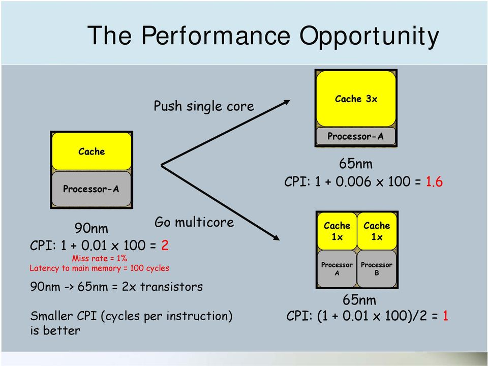 01 x 100 = 2 Miss rate = 1% Latency to main memory = 100 cycles 90nm -> 65nm = 2x