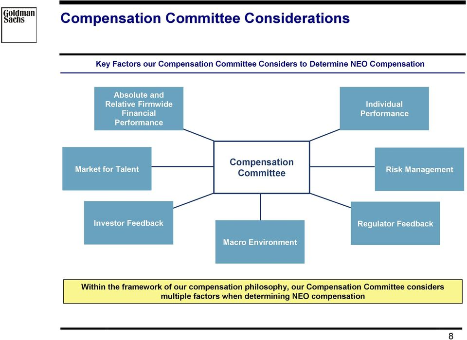 Compensation Committee Risk Management Investor Feedback Macro Environment Regulator Feedback Within the