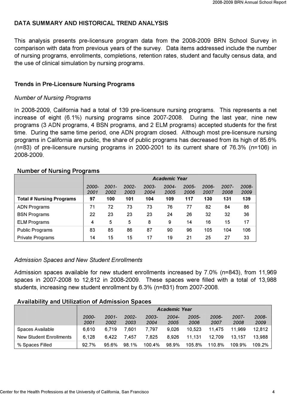 Trends in Pre-Licensure Nursing Programs Number of Nursing Programs In 2008-2009, California had a total of 139 pre-licensure nursing programs. This represents a net increase of eight (6.