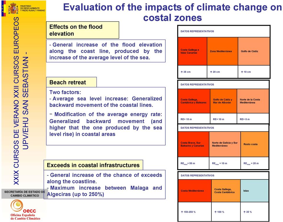 - Modification of the average energy rate: Generalized backward movement (and higher that the one produced by the sea level rise) in coastal areas Exceeds in coastal infrastructures - General