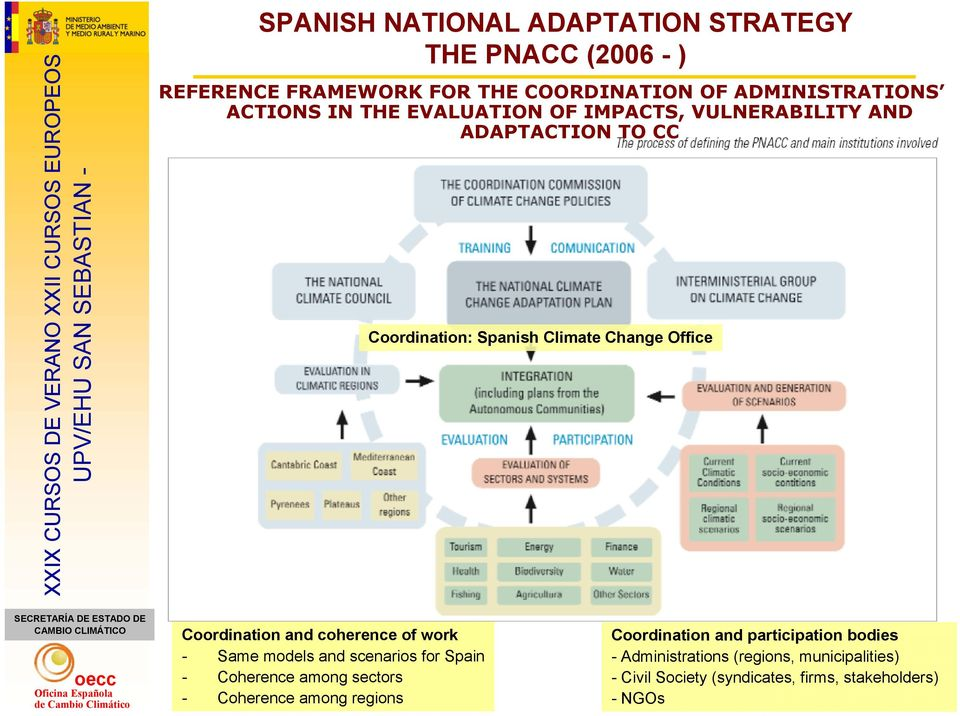 and coherence of work - Same models and scenarios for Spain - Coherence among sectors - Coherence among regions Coordination