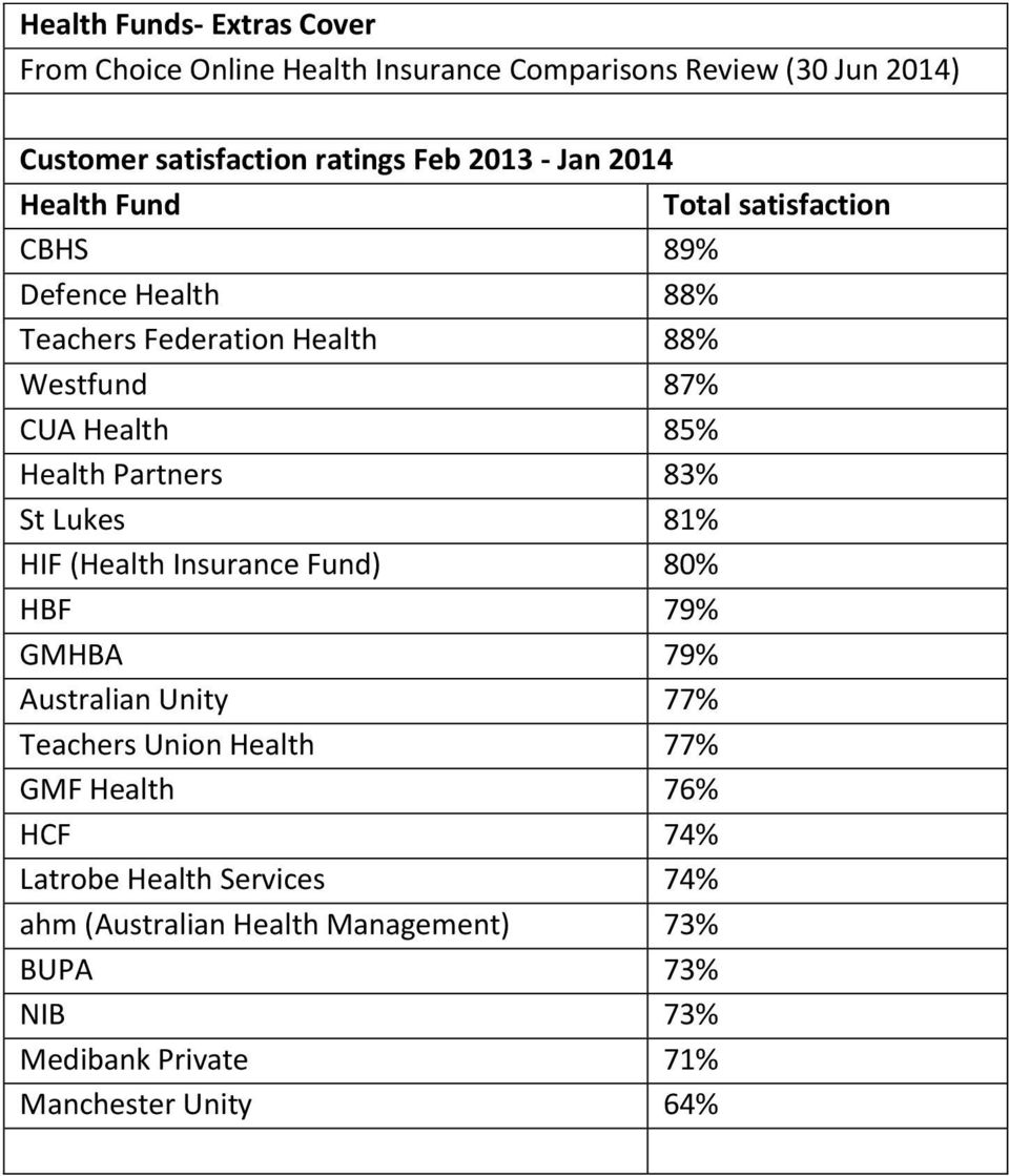 Insurance Fund) 80% HBF 79% GMHBA 79% Australian Unity 77% Teachers Union Health 77% GMF Health 76% HCF 74%