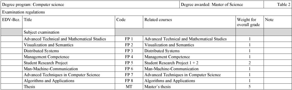 Semantics FP 2 Visualization and Semantics 1 Distributed Systems FP 3 Distributed Systems 1 Management Competence FP 4 Management Competence 1 Student Research Project FP 5 Student