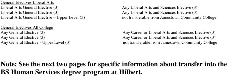 (3) Any Career or Liberal Arts and Sciences Elective (3) Any General Elective (3) Any Career or Liberal Arts and Sciences Elective (3) Any General Elective - Upper Level