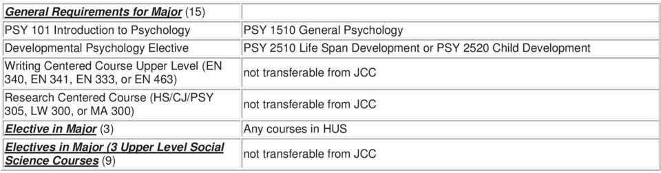 (HS/CJ/PSY 305, LW 300, or MA 300) Elective in Major (3) Electives in Major (3 Upper Level Social Science