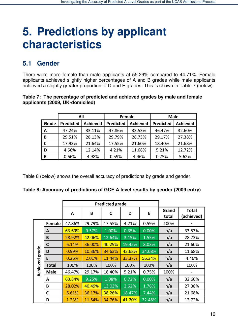 Table 7: The percentage of predicted and achieved grades by male and female applicants (2009, UK-domiciled) All Female Male Grade Predicted Achieved Predicted Achieved Predicted Achieved A 47.24% 33.