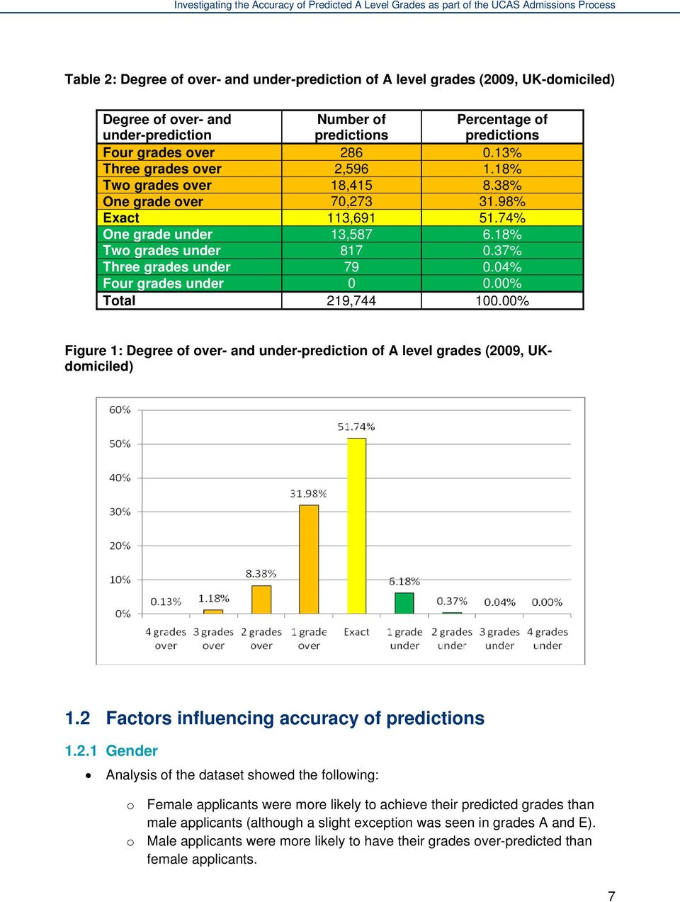 04% Percentage of predictions Four grades under 0 0.00% Total 219,744 100.00% Figure 1: Degree of over- and under-prediction of A level grades (2009, UKdomiciled) 1.