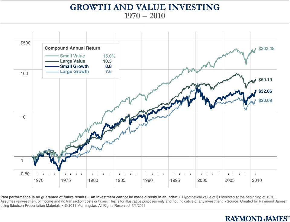 An investment cannot be made directly in an index. Hypothetical value of $1 invested at the beginning of 1970.